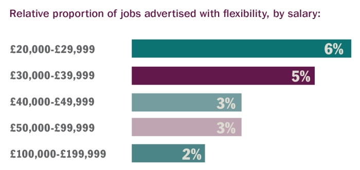 Credit - Timewise Flexible Jobs Index_ flexibility by Salary_ graph