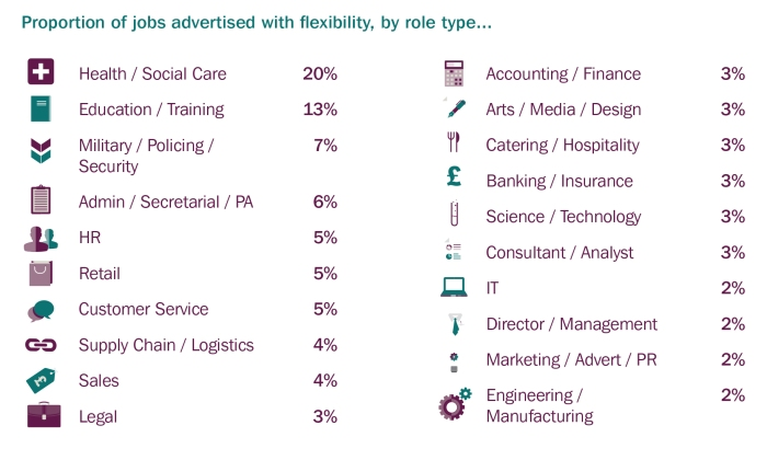 Credit - Timewise Flexible Jobs Index_flexibility by Role types