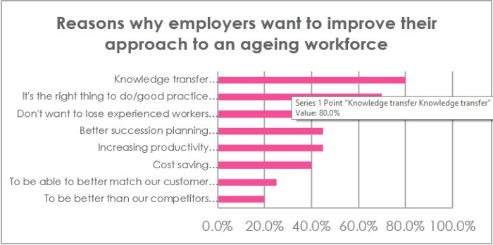 Reasons why employers want to improve their approach to an ageing workforce