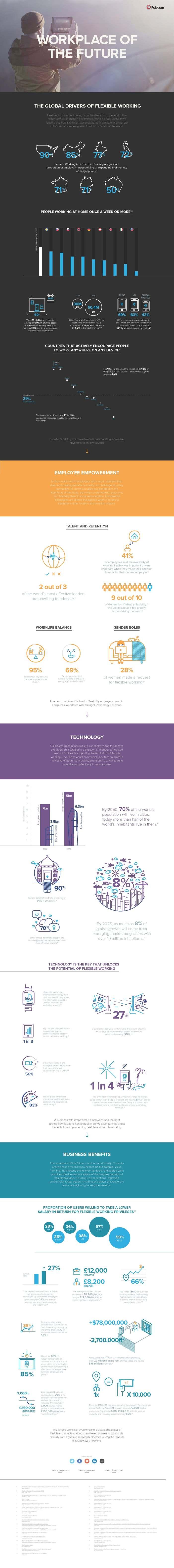 Polycom WOTF infographic